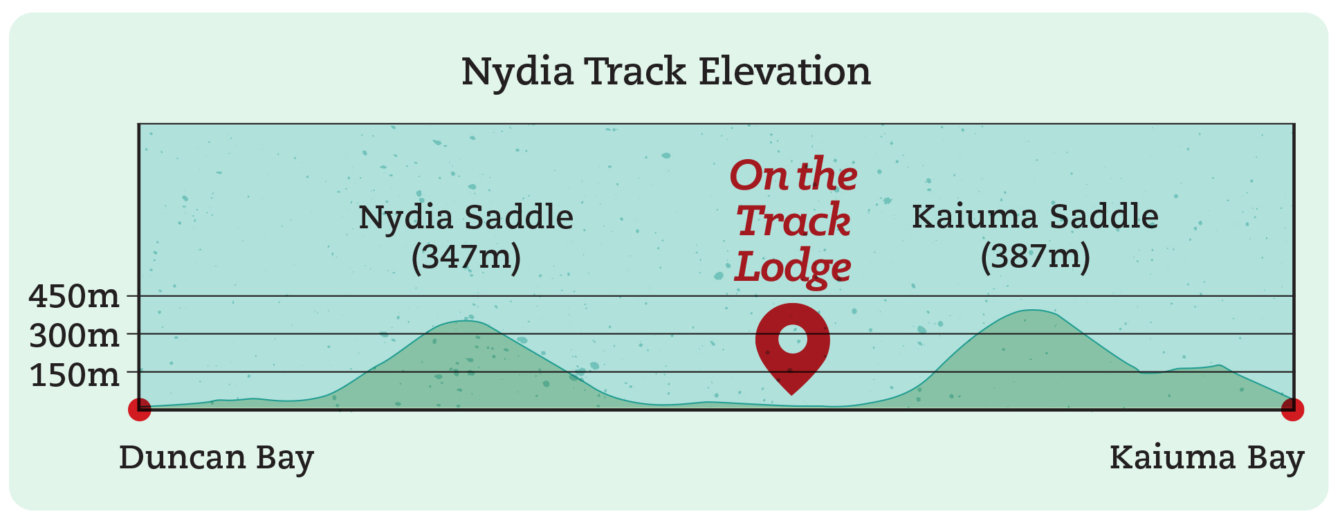 Elevation Map On The Track Lodge Nydia Track